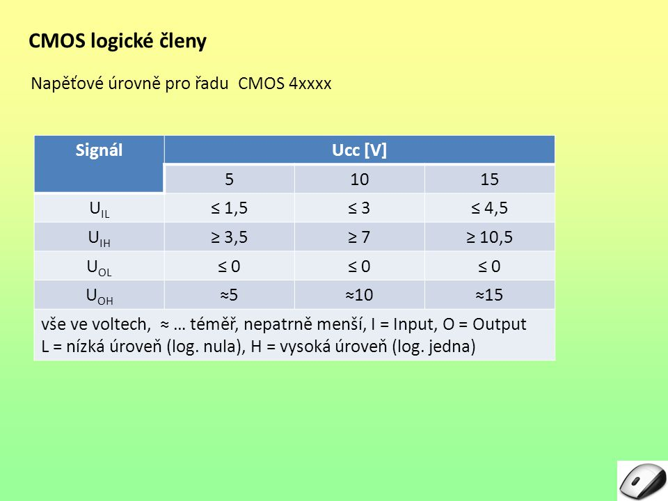 CMOS logické členy Napěťové úrovně pro řadu CMOS 4xxxx Signál Ucc [V]